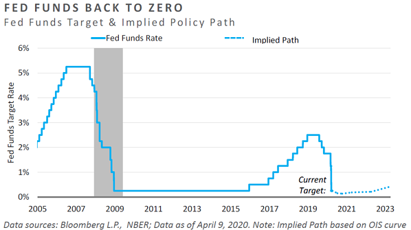 MC08-Fed Fundss Back to Zero