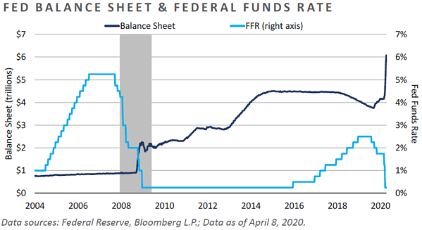 MC09-Fed Balance Sheet