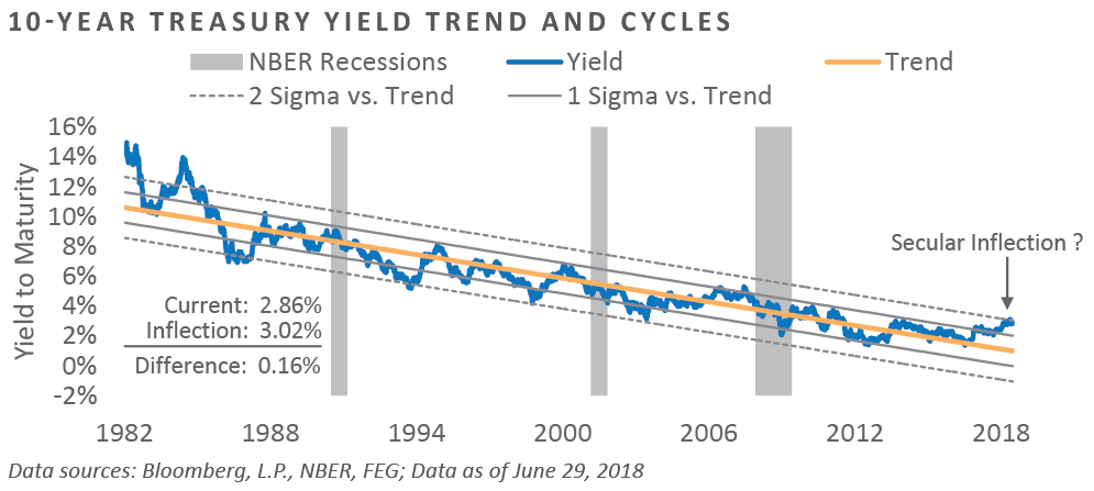 Volatility of Volatility