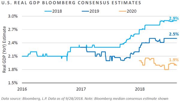 U.S. Real GDP Bloomberg Consensus Estimates