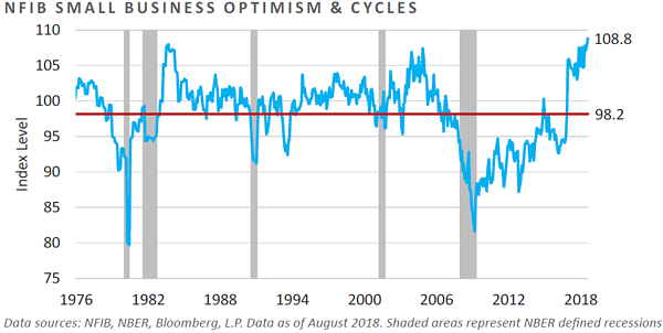 NFIB Small Business Optimism and Cycles