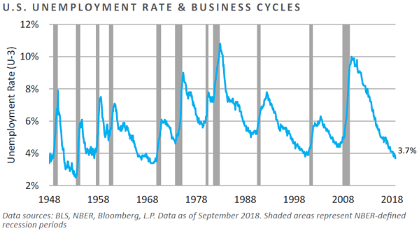 U.S. Unemployment Rate and Business Cycles