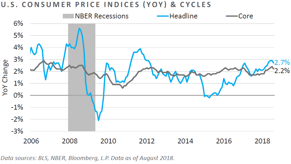 U.S. CPI and Cycles