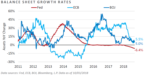 Balance Sheet Growth Rates