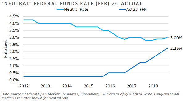 """""""Neutral"""" Fed Funds Rate vs. Actual"""