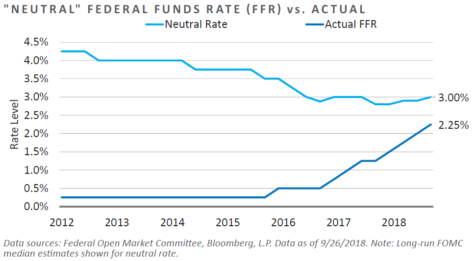 """Neutral"" Fed Funds Rate vs. Actual"