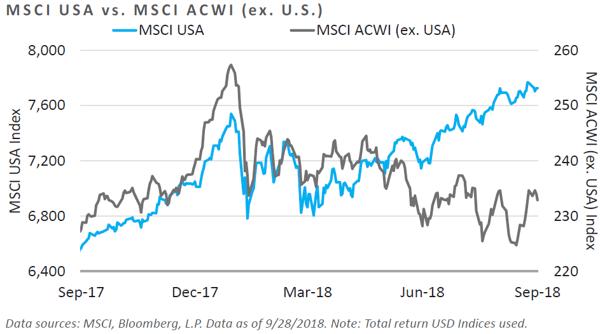 MSCI USA vs. MSCI ACWI (ex. U.S.)