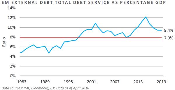 Emerging Markets External Debt Total Debt Service as % of GDP