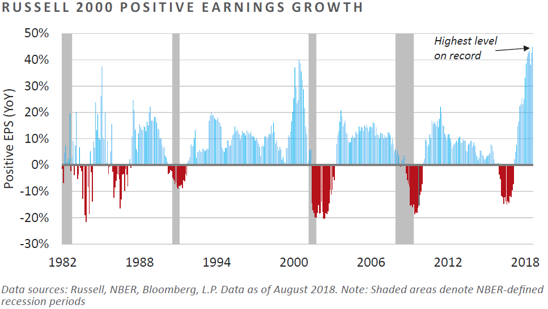 Positive Earnings Growth