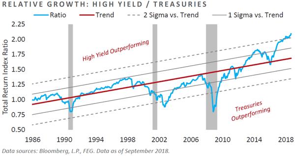 Relative Growth: High Yield / Treasuries