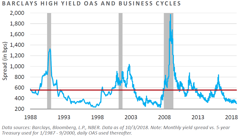 High Yield OAS and Business Cycles