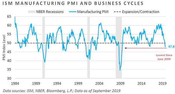 ISM Manufacturing PMI and Business Cycles