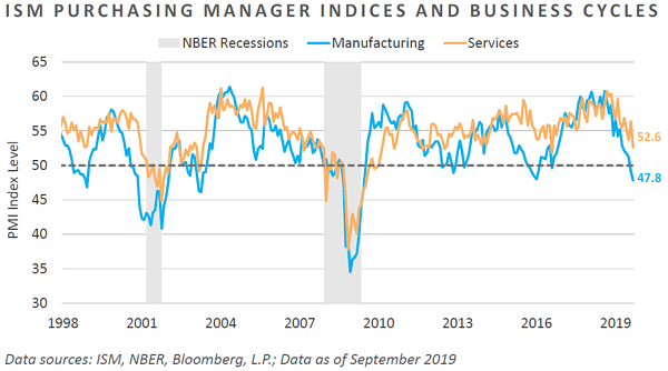ISM Purchasing Manager Indices and Business Cycles