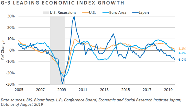 G-3 Leading Economic Index Growth