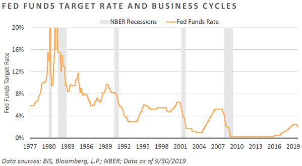 Fed Funds Target Rate and Business Cycles