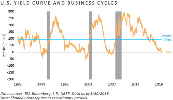 U.S. Yield Curve and Business Cycles
