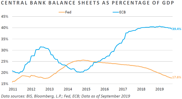 Central Bank Balance Sheets as Percentage of GDP