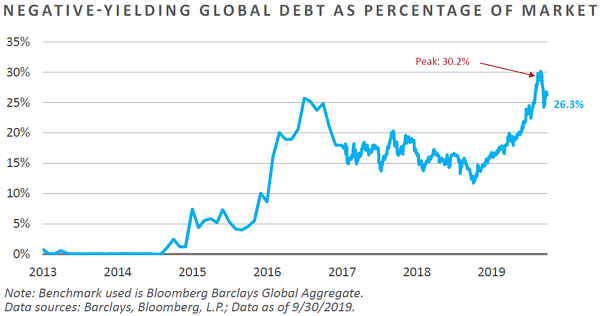 Negative Yielding Global Debt as Percentage of Market