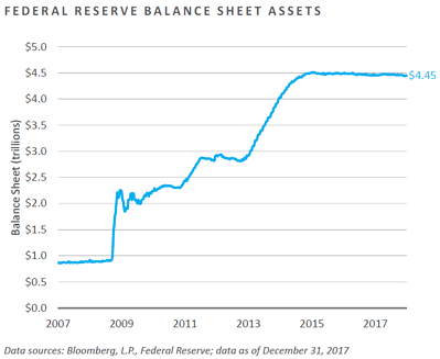 MC01-Federal Reserve Balance Sheet Assets.png