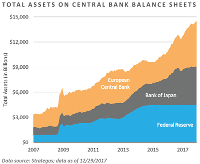 MC02-Total Assets on Central Bank Balance Sheets.png