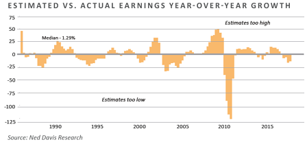 MC03-Estimated vs. actual earnings year-over-year growth.png