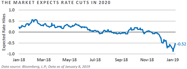 The Market Expects Rate Cuts in 2020