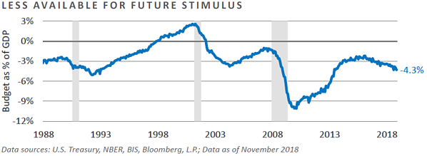 Less Available for Future Stimulus