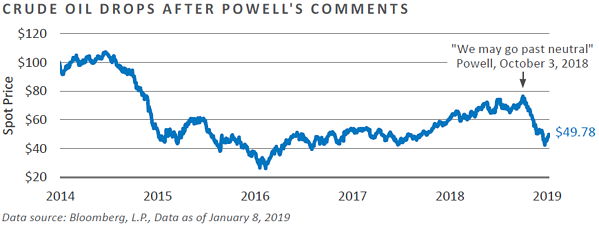Crude Oil Drops After Powell's Comments