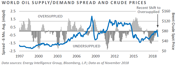 World Oil Supply/Demand Spread and Crude Prices