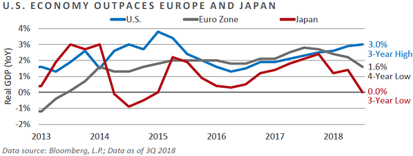 U.S. Economy Outpaces Europe and Japan