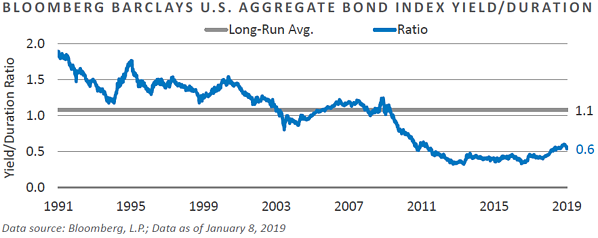 Bloomberg Barclays U.S. Aggregate Bond Index Yield / Duration