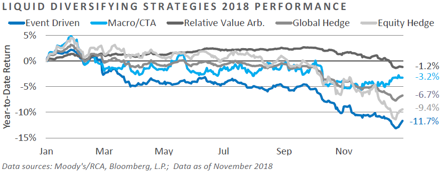 Liquid Diversifying Strategies 2018 Performance