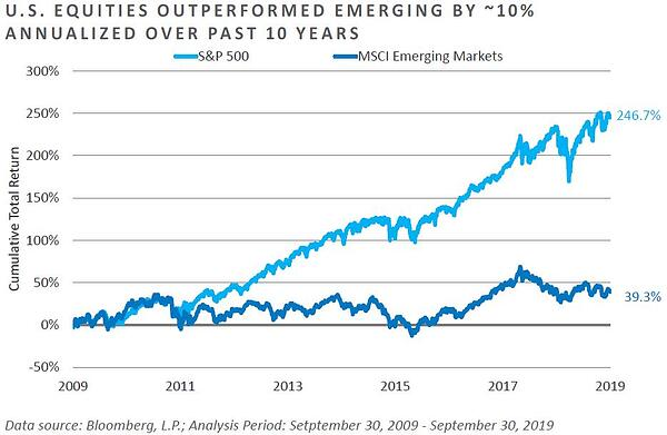 U.S. Equities outperformed Emerging Markets by ~10% annualized over the past 10 years