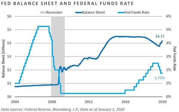 Fed Balance Sheet and Federal Funds Rate