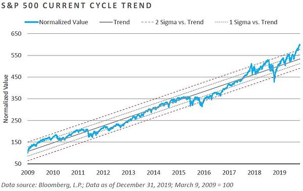 S&P 500 current cycle well above the trend