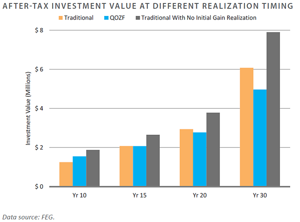 After-Tax Investment Value at Different Realization Timing