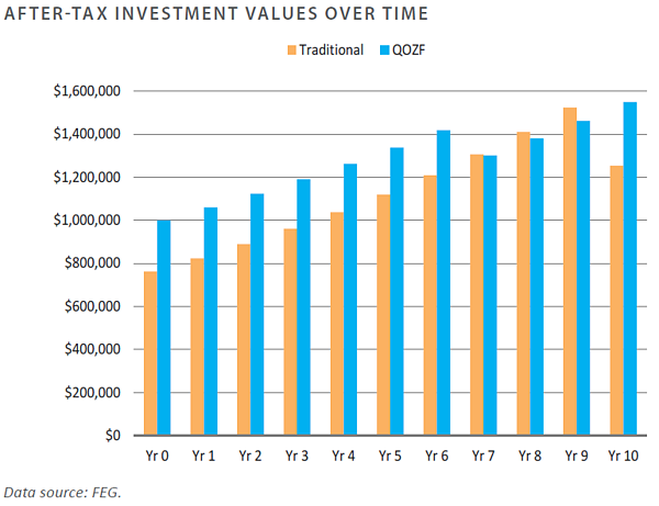 After-Tax Investment Values Over Time
