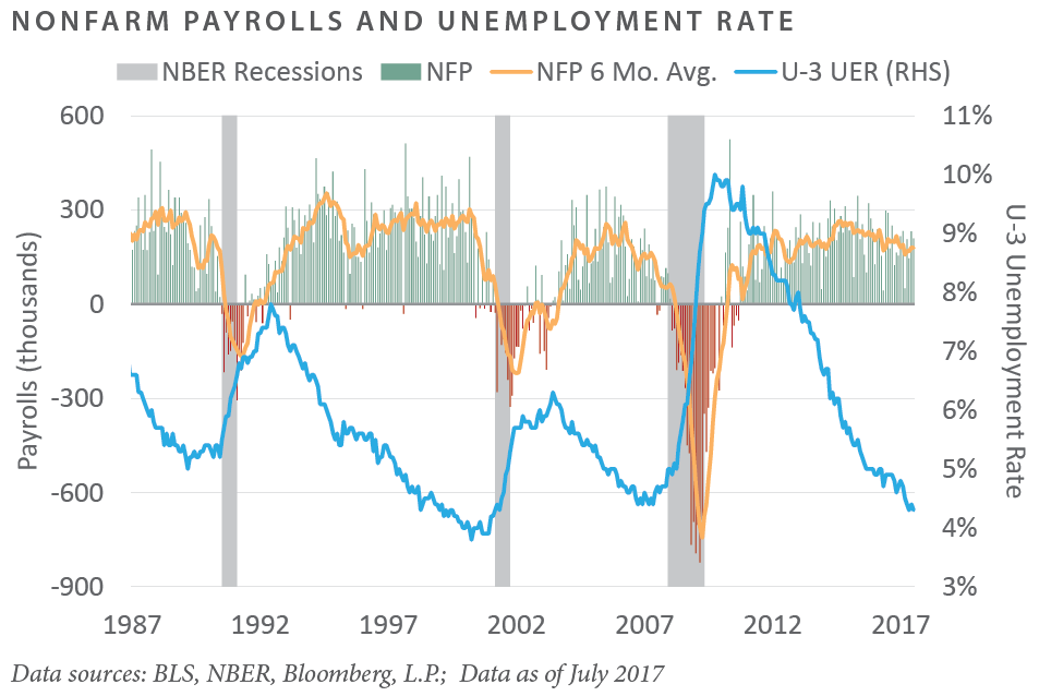 Nonfarm Payrolls and Unemployment Rate