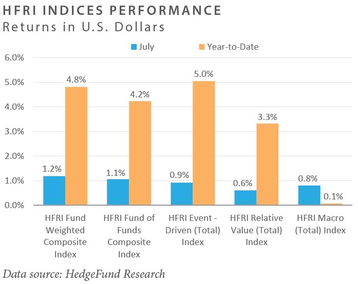 HFRI Indices Performance