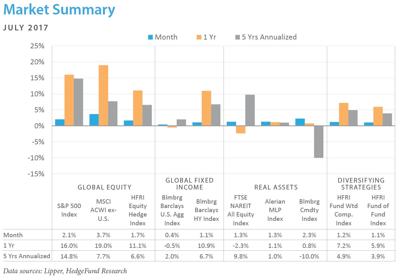 Market Summary July 2017