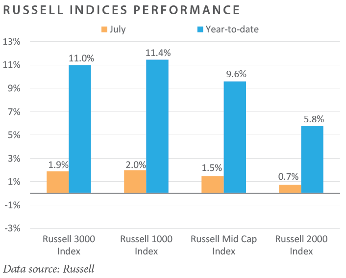 Russell Indices Performance