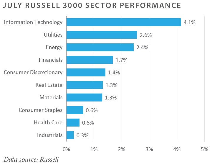July Russell 3000 Sector Perfomance
