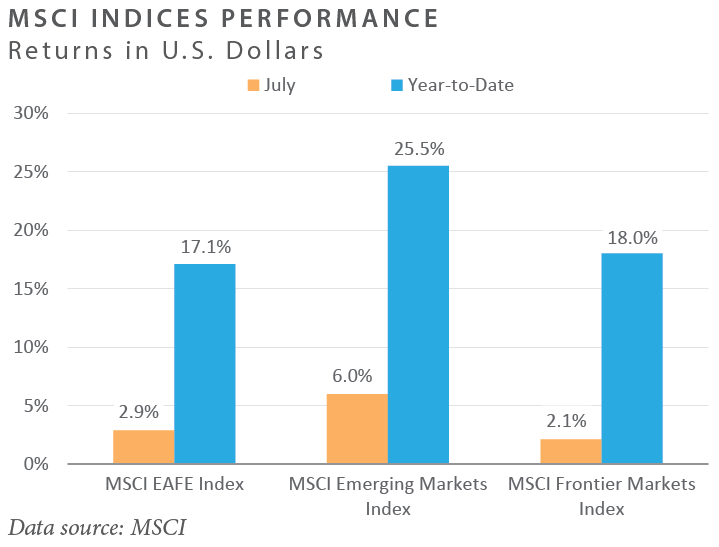 MSCI Indices Performance