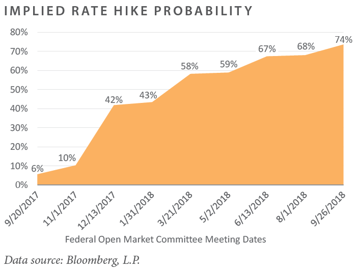 Implied Rate Hike Probability