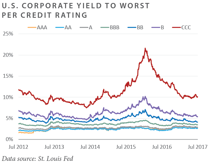 U.S. Corporate Yield To Worst Per Credit Rating