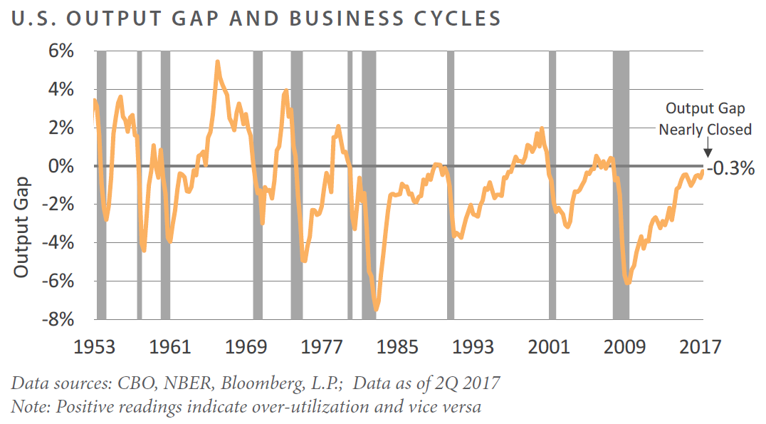 U.S. Output Gap and Business Cycles