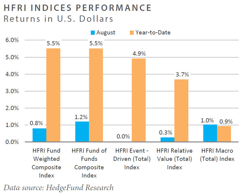HFRI INDICES PERFORMANCE