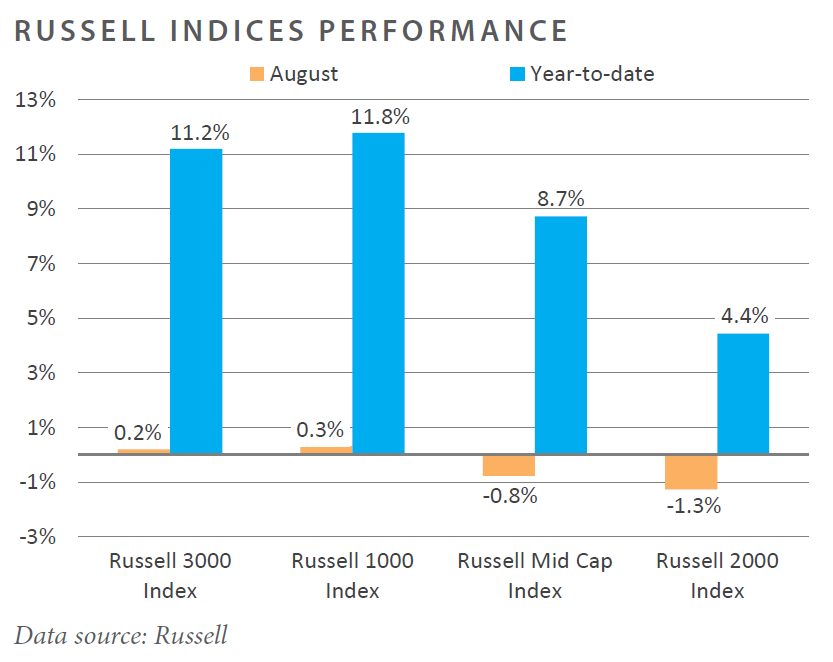 August 2017 Russell Indices Performance