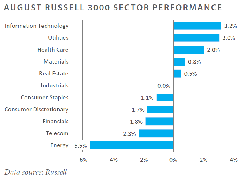August Russell 3000 Sector Performance