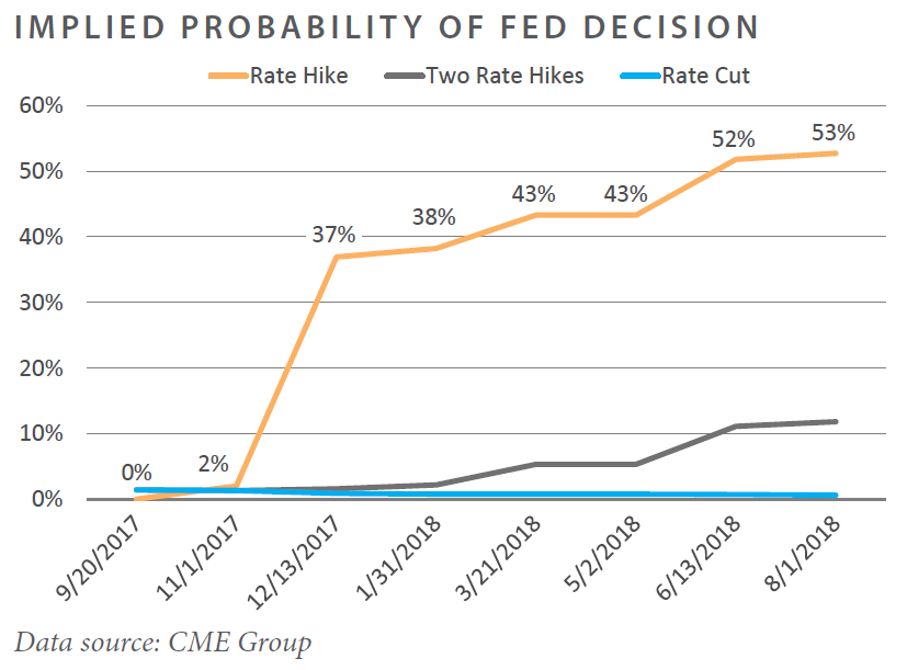 IMPLIED PROBABILITY of FED Decision